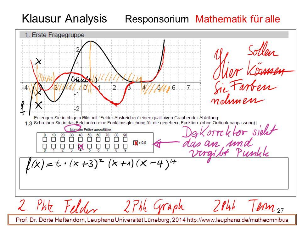 Klausur Analysis Responsorium Mathematik für alle