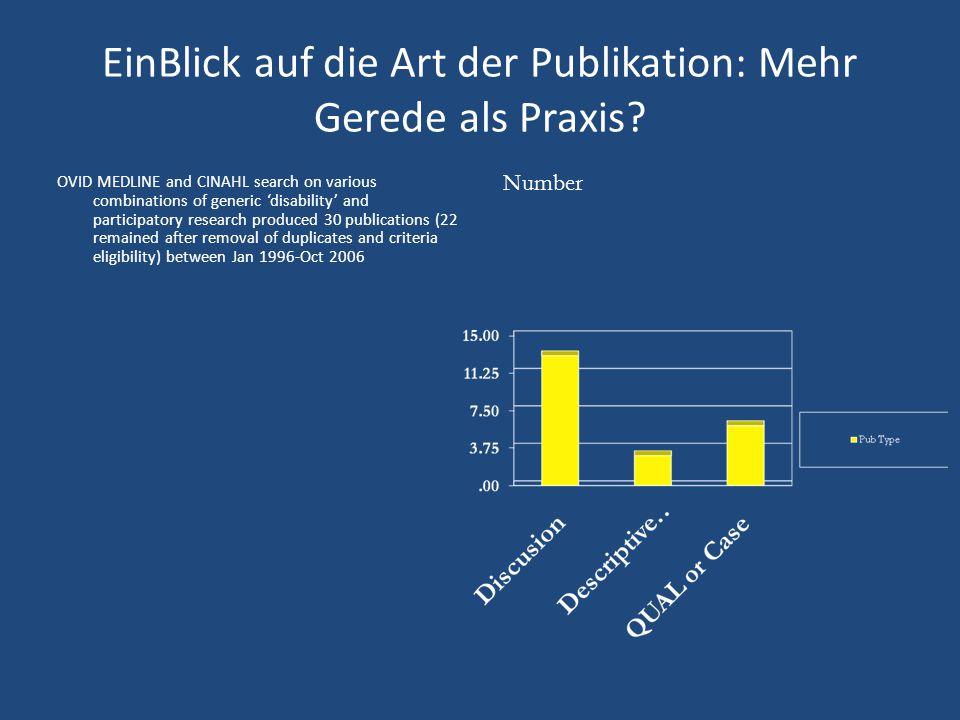 EinBlick auf die Art der Publikation: Mehr Gerede als Praxis