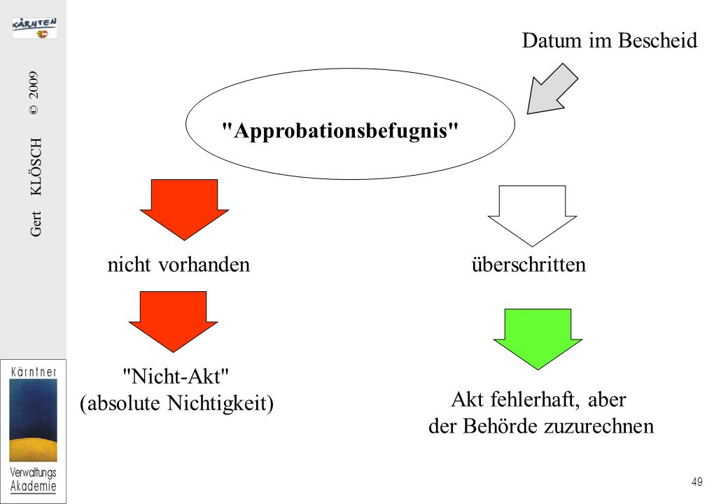 Die Ladung einfache §§ 19 - 20 AVG mittels Ladungsbescheid