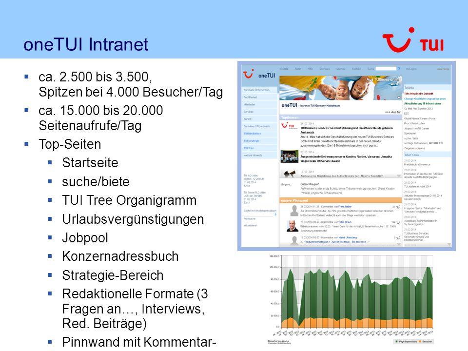 oneTUI Intranet ca. 2.500 bis 3.500, Spitzen bei 4.000 Besucher/Tag