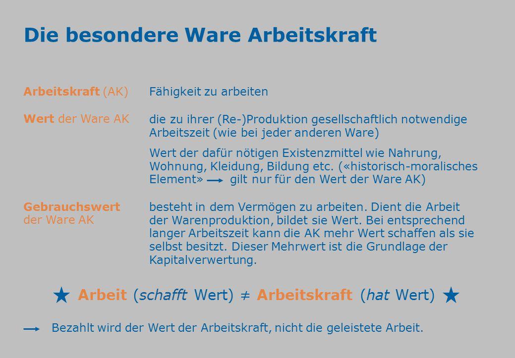 Arbeit (schafft Wert) ≠ Arbeitskraft (hat Wert)