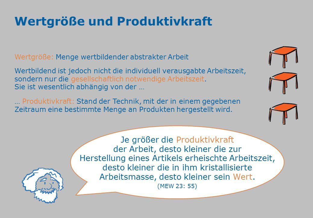 Wertgröße und Produktivkraft