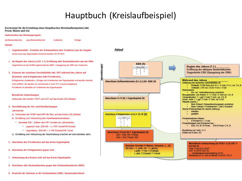 Hauptbuch (Kreislaufbeispiel)