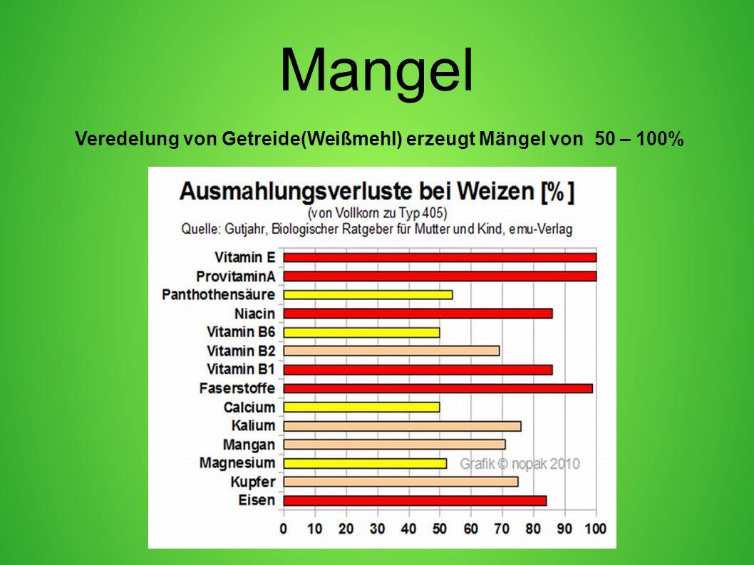 Veredelung von Getreide(Weißmehl) erzeugt Mängel von 50 – 100%