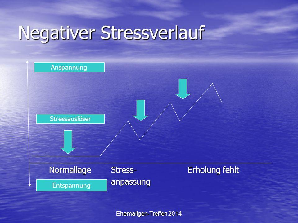 Negativer Stressverlauf