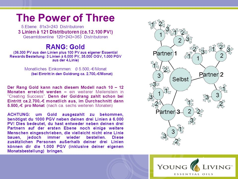 The Power of Three RANG: Gold 1 2 3 1 1 1 1 1 1 1 1 1 2 2 2 2 2 2 2 2