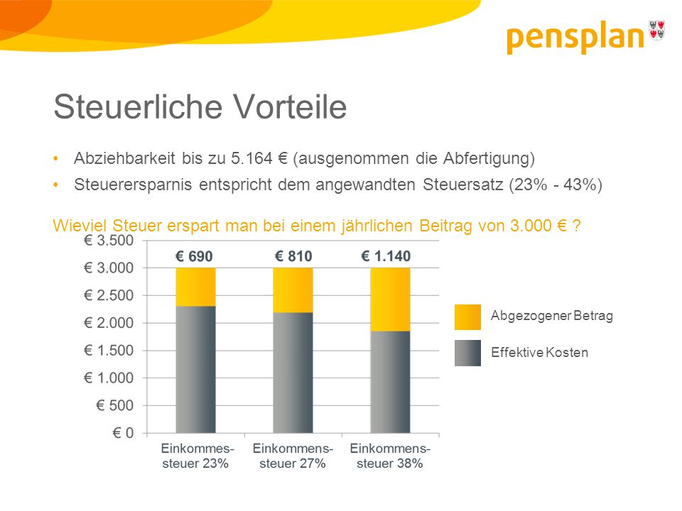 Steuerliche Vorteile Abziehbarkeit bis zu 5.164 € (ausgenommen die Abfertigung) Steuerersparnis entspricht dem angewandten Steuersatz (23% - 43%)