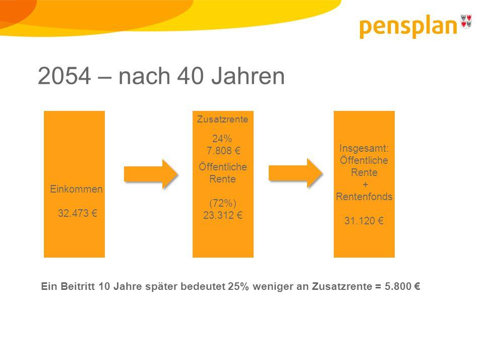 Insgesamt: Öffentliche Rente