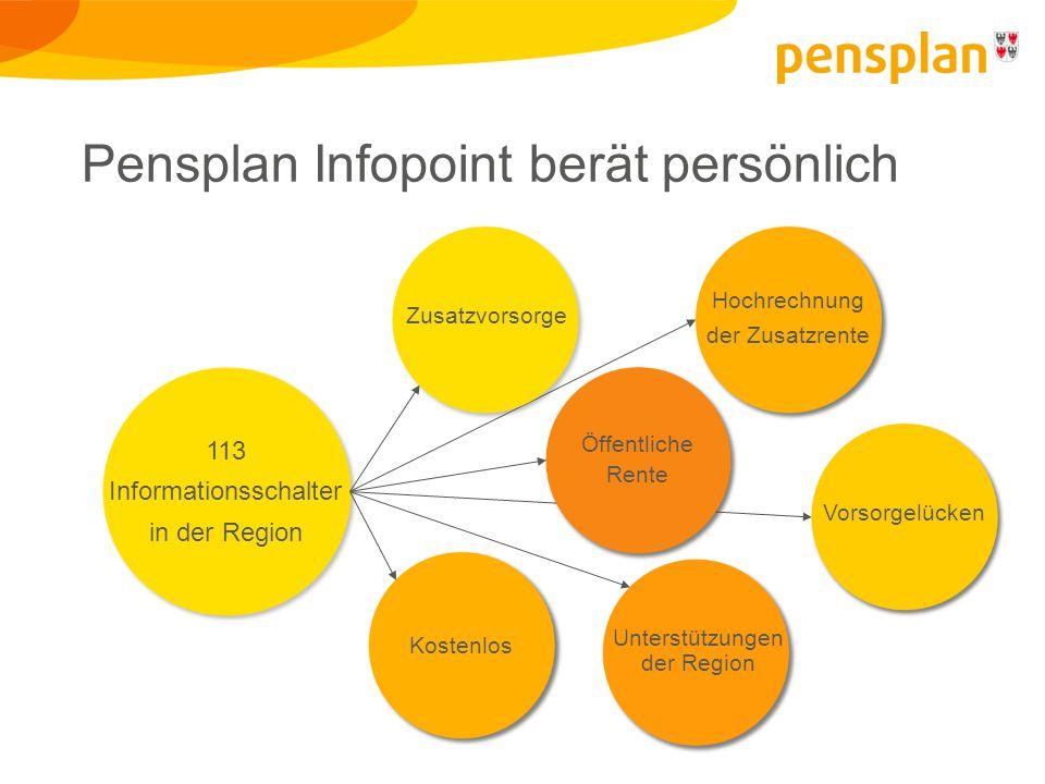 Pensplan Infopoint berät persönlich