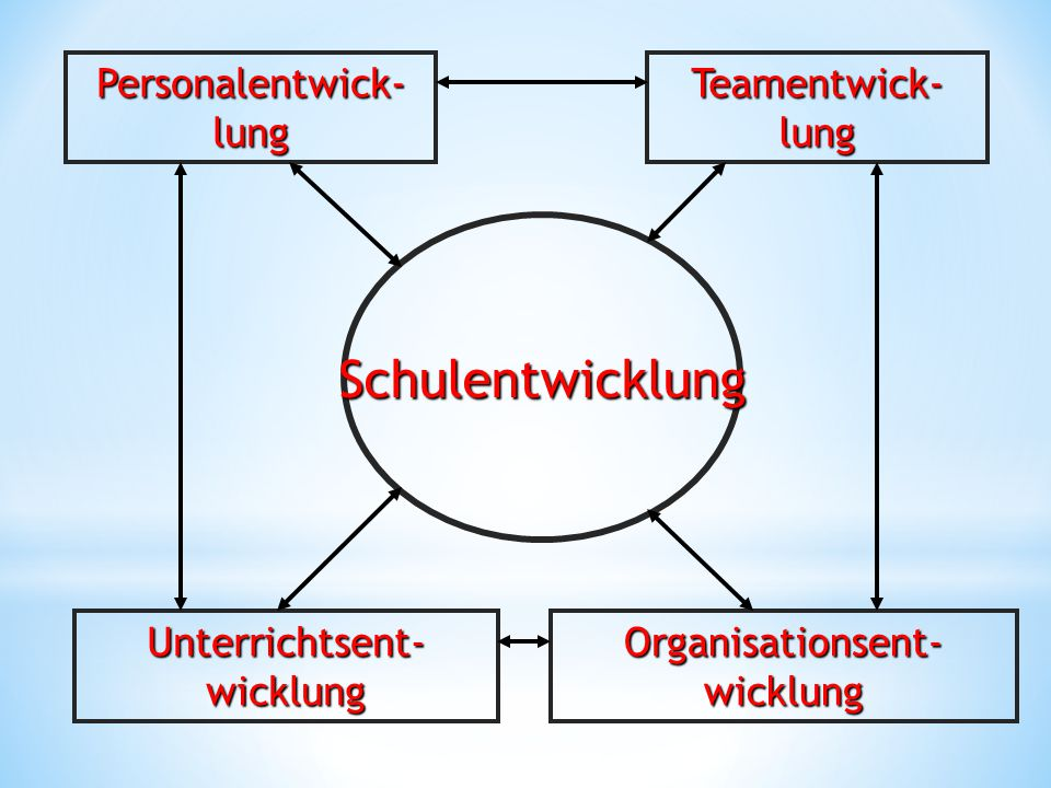 Schulentwicklung Personalentwick-lung Teamentwick-lung