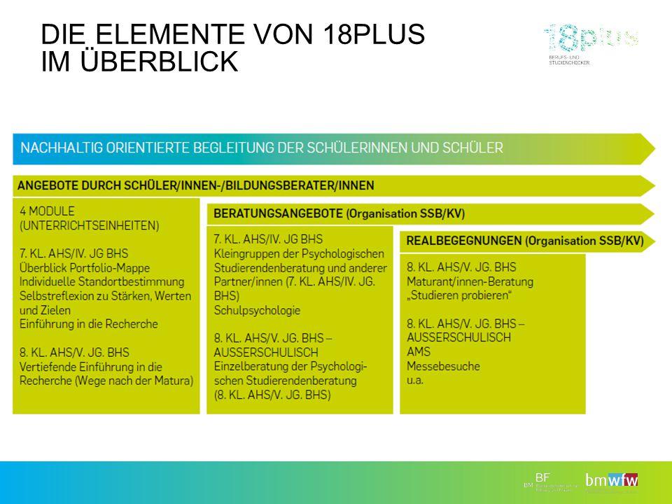 Die Elemente von 18plus im Überblick