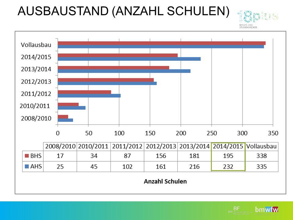 AusbauStand (Anzahl Schulen)