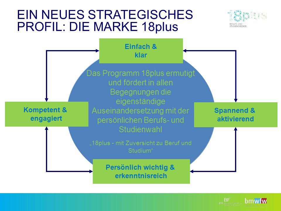 Ein neues Strategisches Profil: dIe Marke 18plus
