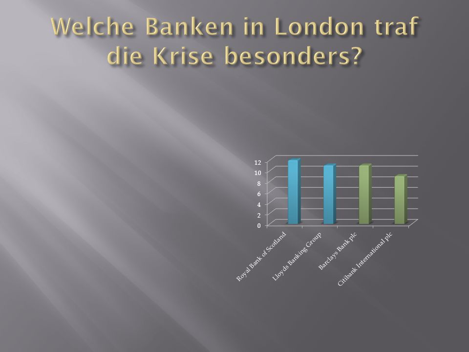 Welche Banken in London traf die Krise besonders