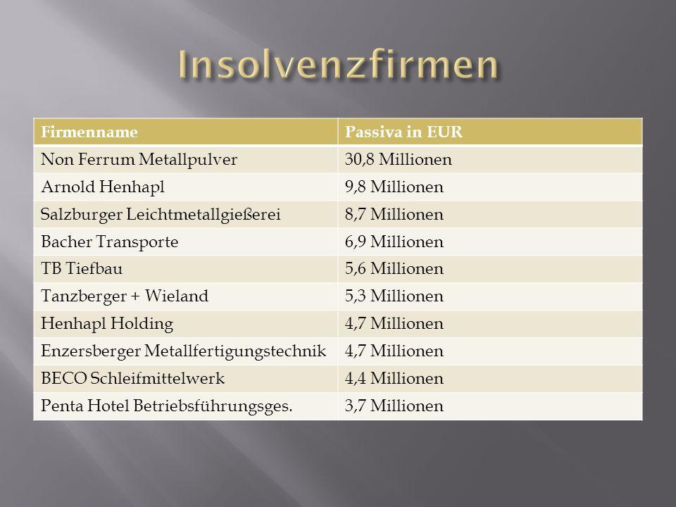 Insolvenzfirmen Firmenname Passiva in EUR Non Ferrum Metallpulver