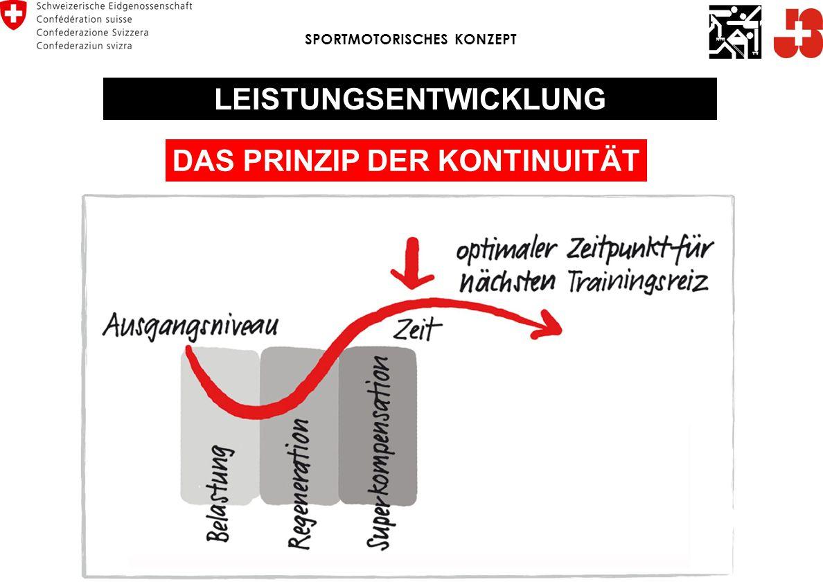 LEISTUNGSENTWICKLUNG DAS PRINZIP DER KONTINUITÄT