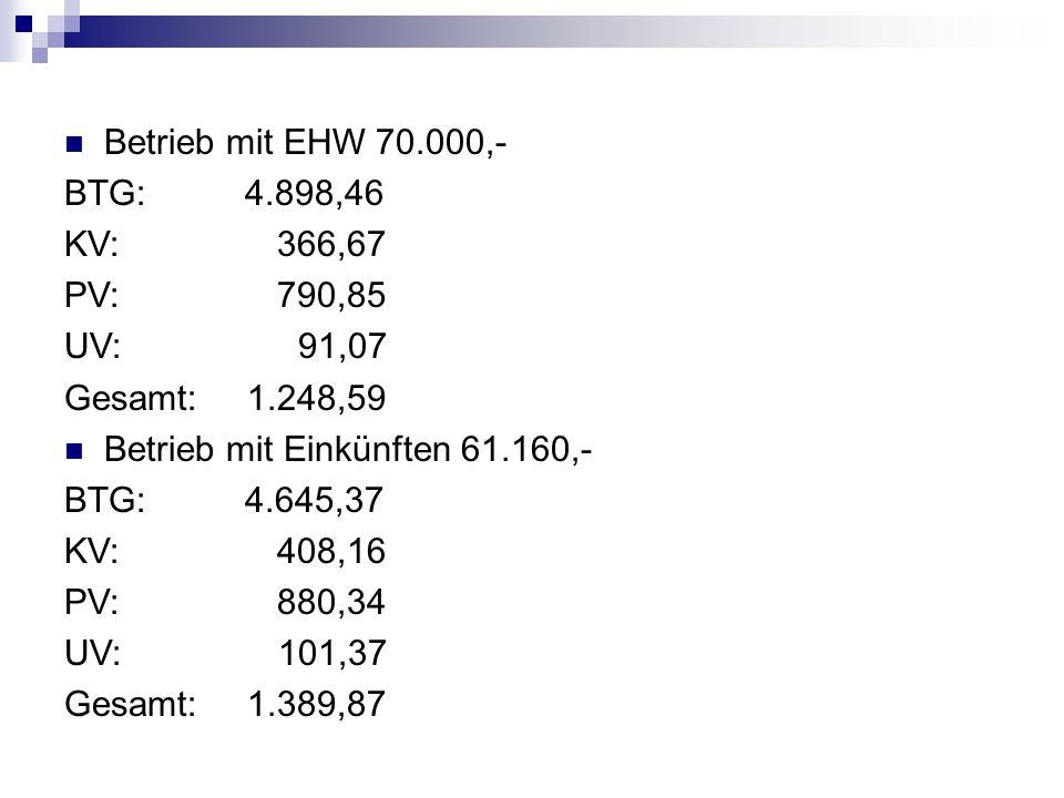 Betrieb mit EHW 70.000,- BTG: 4.898,46. KV: 366,67. PV: 790,85.