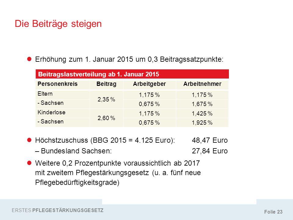 Die Beiträge steigen l Erhöhung zum 1. Januar 2015 um 0,3 Beitragssatzpunkte: Beitragslastverteilung ab 1. Januar 2015.