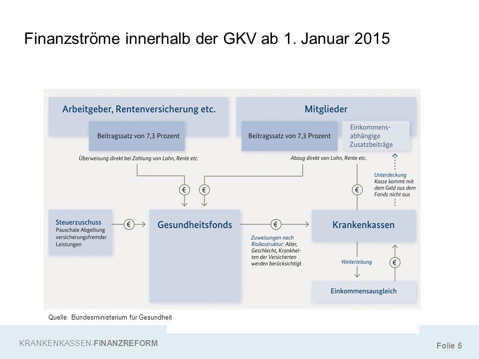 Finanzströme innerhalb der GKV ab 1. Januar 2015