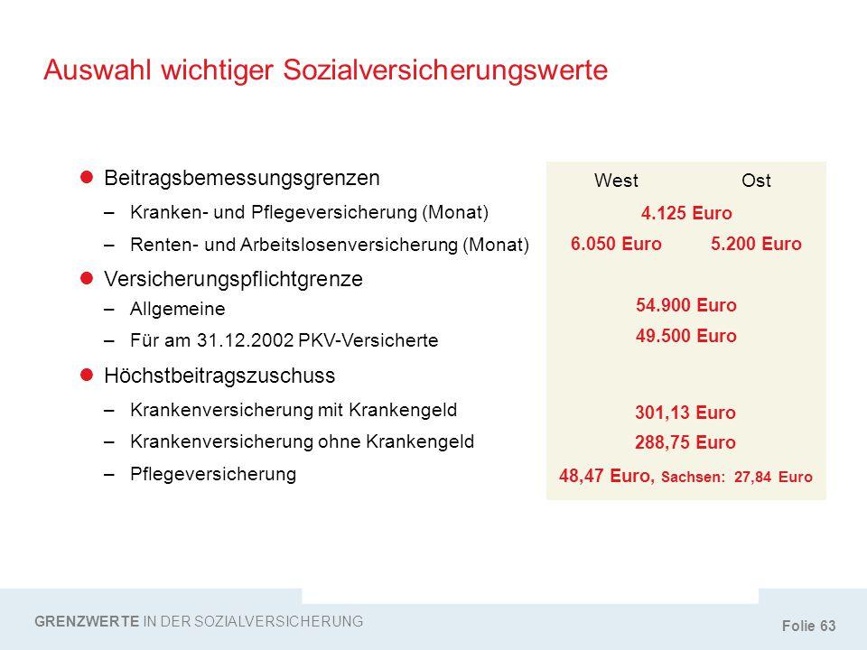 Auswahl wichtiger Sozialversicherungswerte