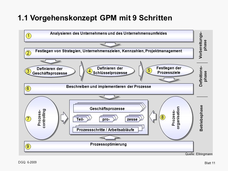 1.1 Vorgehenskonzept GPM mit 9 Schritten