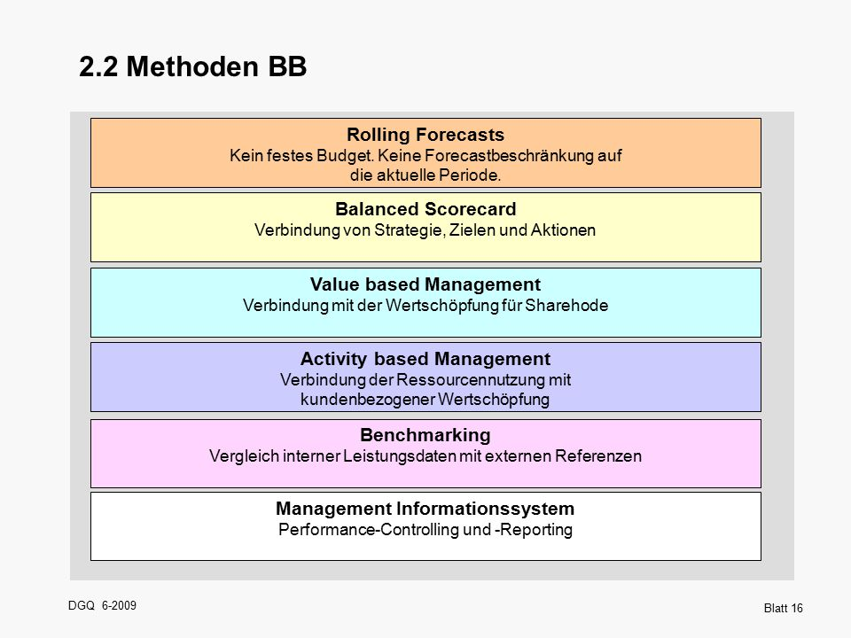 2.2 Methoden BB Rolling Forecasts Balanced Scorecard