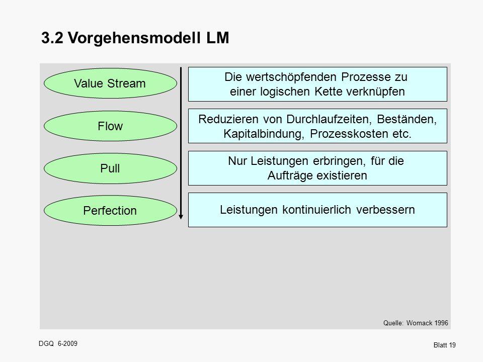 3.2 Vorgehensmodell LM Value Stream. Die wertschöpfenden Prozesse zu einer logischen Kette verknüpfen.