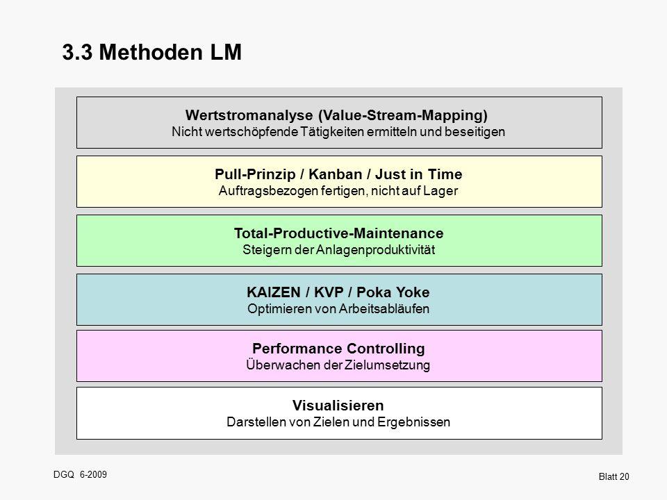 3.3 Methoden LM Wertstromanalyse (Value-Stream-Mapping) Nicht wertschöpfende Tätigkeiten ermitteln und beseitigen.