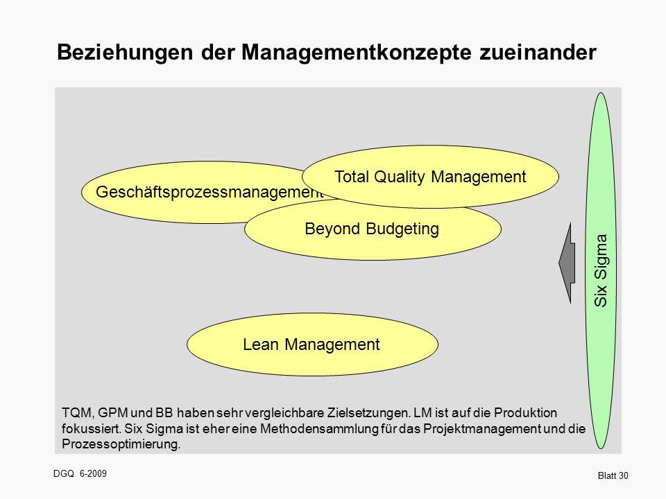 Beziehungen der Managementkonzepte zueinander
