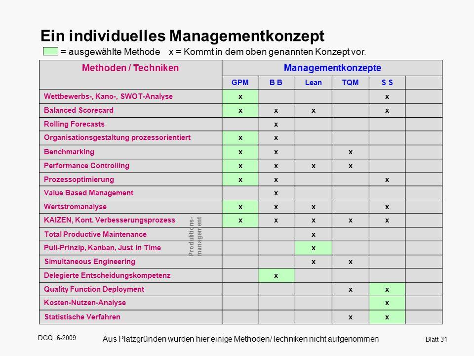 Produktions- management