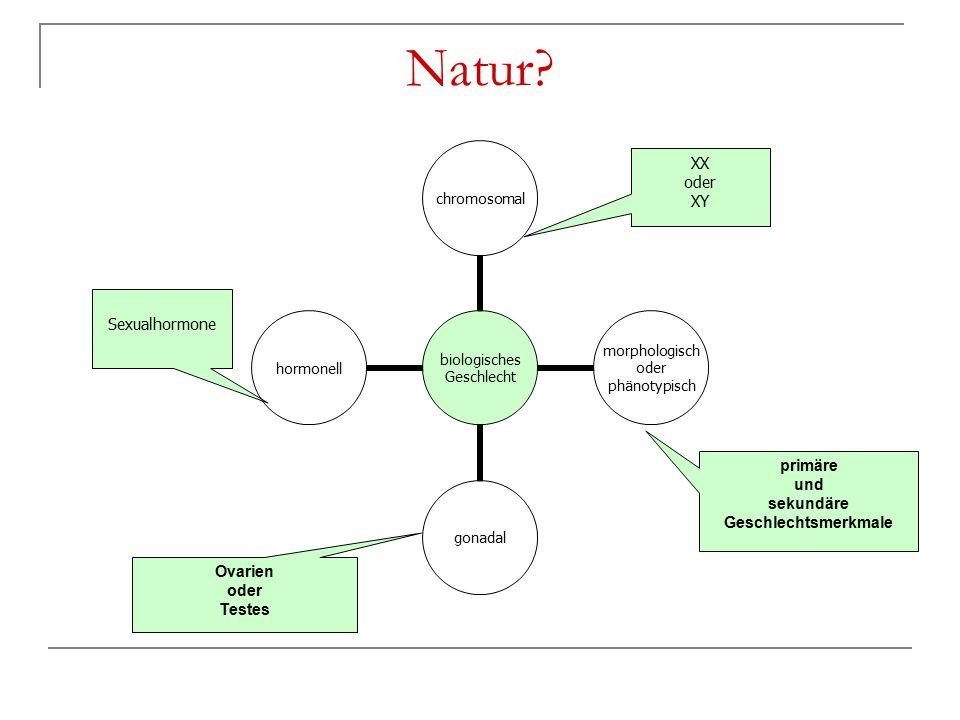 Natur XX oder XY primäre und sekundäre Geschlechtsmerkmale Ovarien