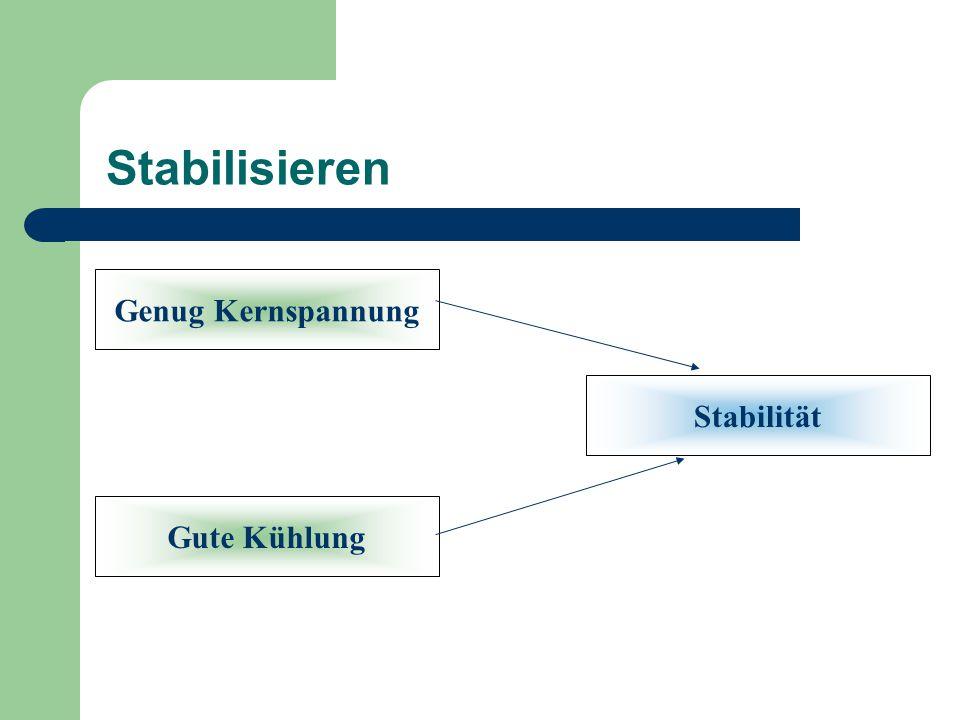 Stabilisieren Genug Kernspannung Stabilität Gute Kühlung