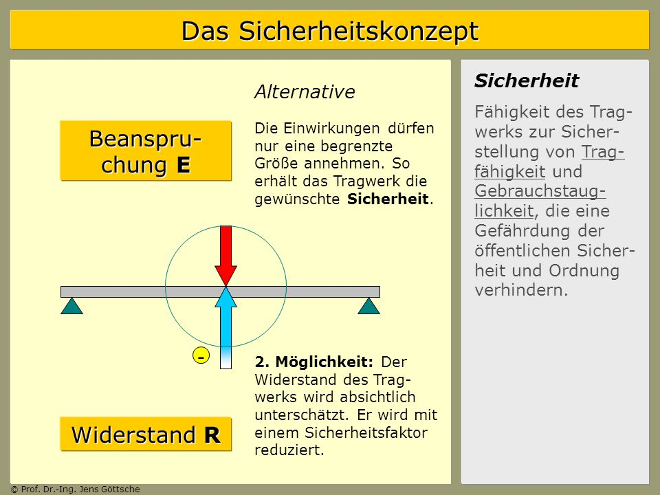 Beanspru-chung E - Widerstand R Sicherheit Alternative