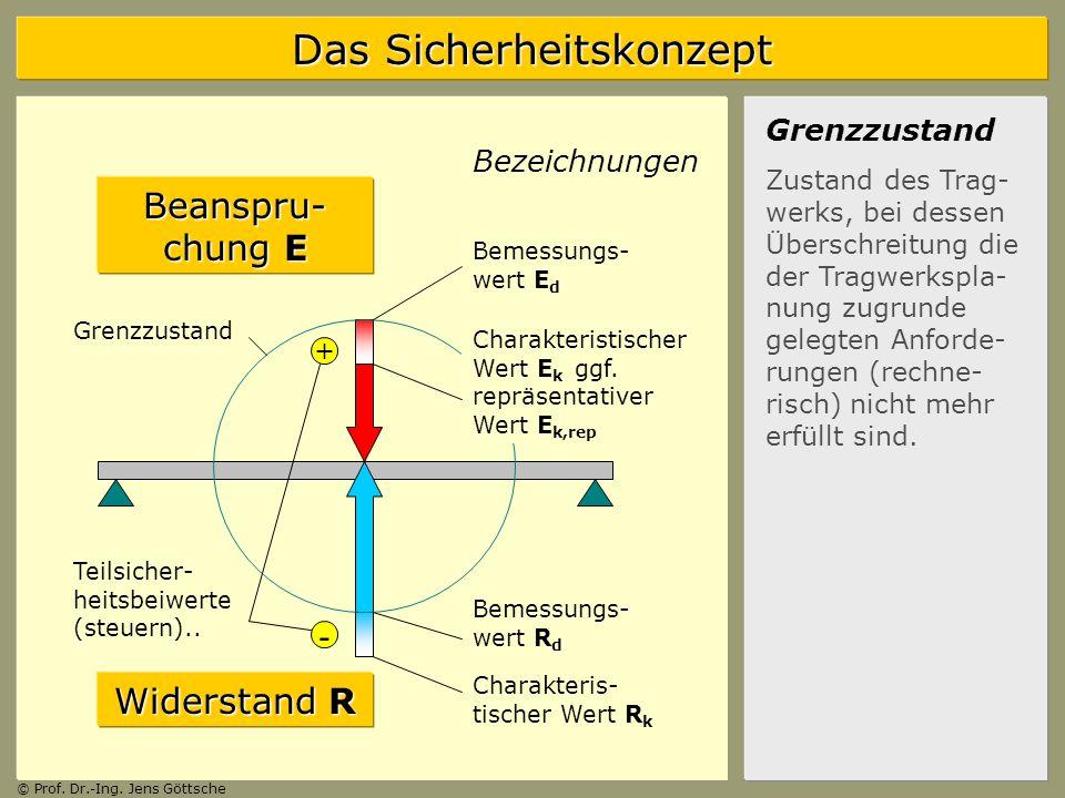 Beanspru-chung E - Widerstand R Grenzzustand Bezeichnungen +