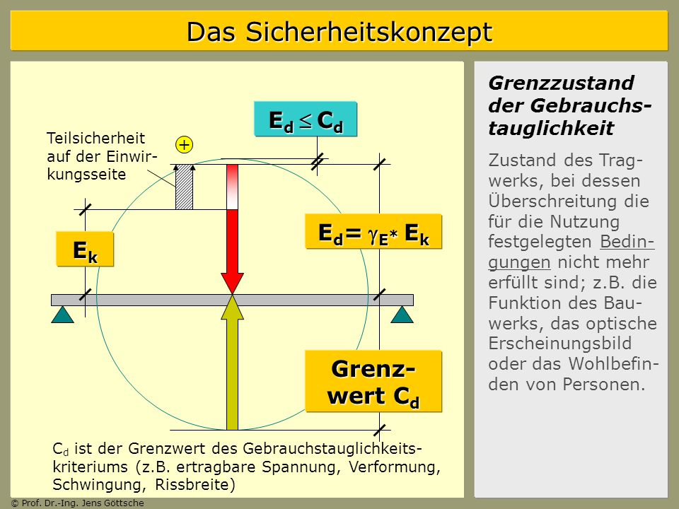 Ed  Cd Ed= gE* Ek Ek Grenz-wert Cd