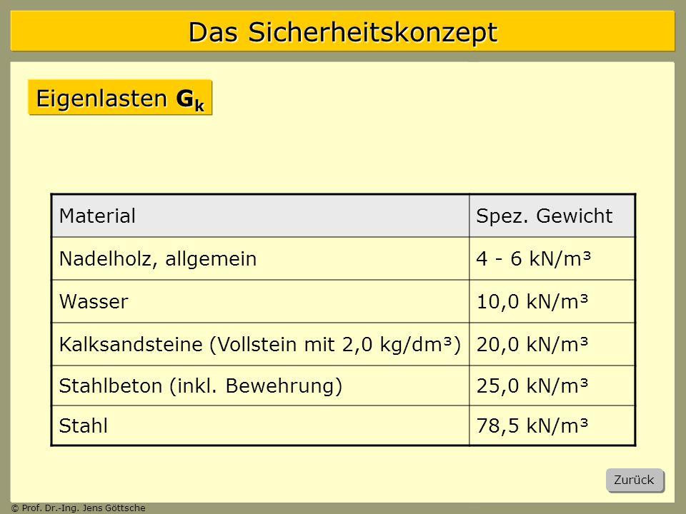 Eigenlasten Gk Material Spez. Gewicht Nadelholz, allgemein 4 - 6 kN/m³