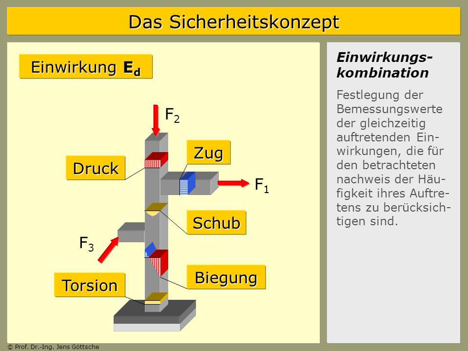 Einwirkung Ed F2 Zug Druck F1 Schub F3 Biegung Torsion