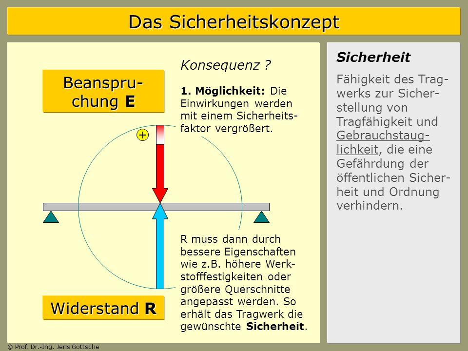 Beanspru-chung E Widerstand R Sicherheit Konsequenz +