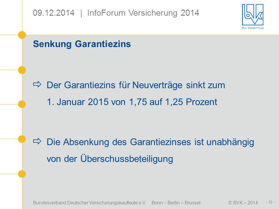 Senkung Garantiezins Der Garantiezins für Neuverträge sinkt zum 1. Januar 2015 von 1,75 auf 1,25 Prozent.
