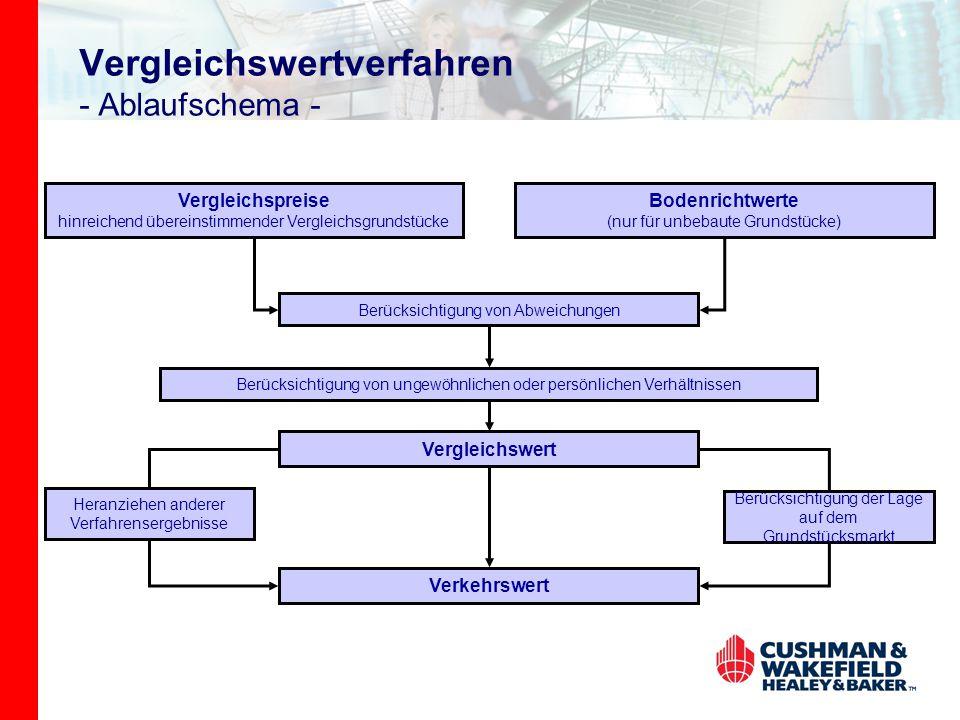 Vergleichswertverfahren - Ablaufschema -
