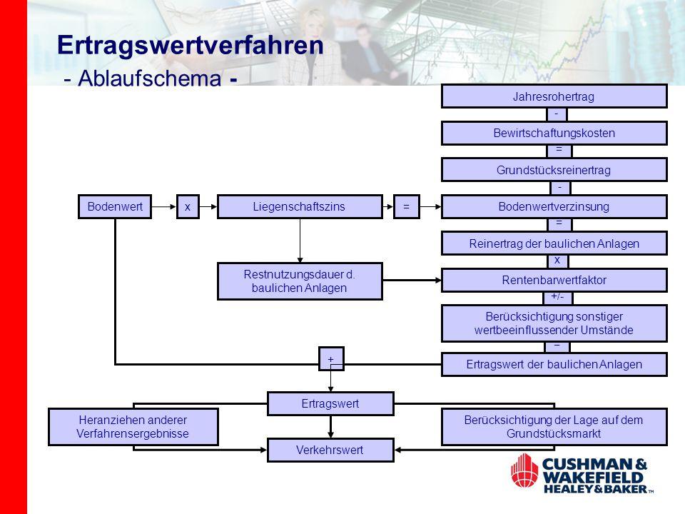 Ertragswertverfahren - Ablaufschema -