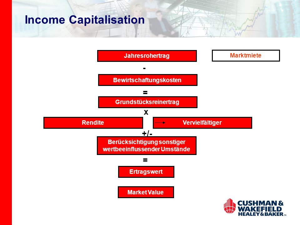 Income Capitalisation