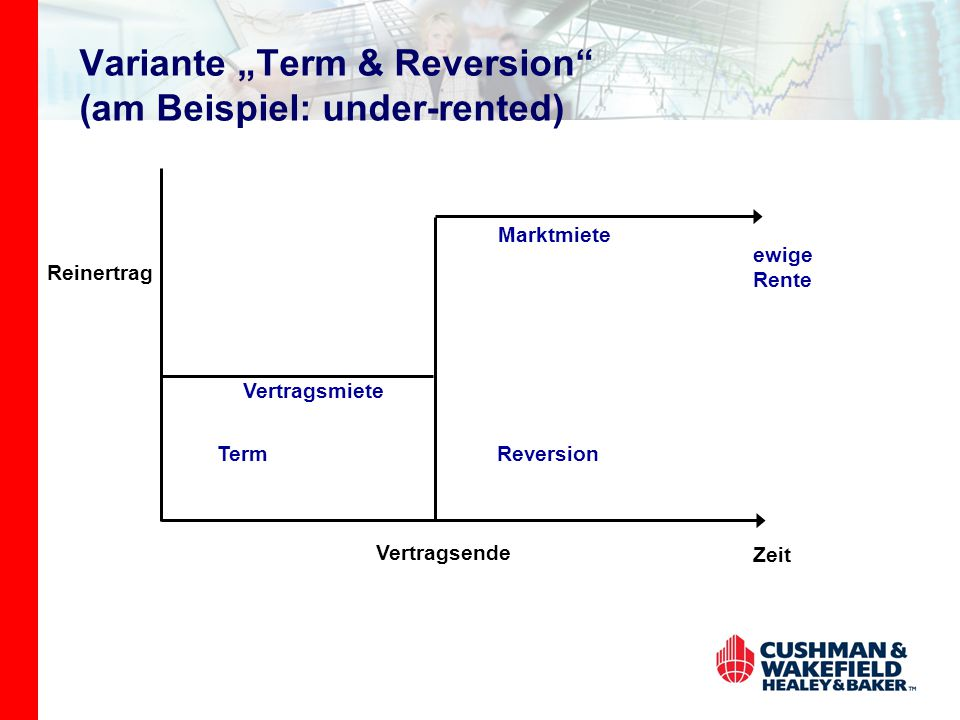"Variante ""Term & Reversion (am Beispiel: under-rented)"