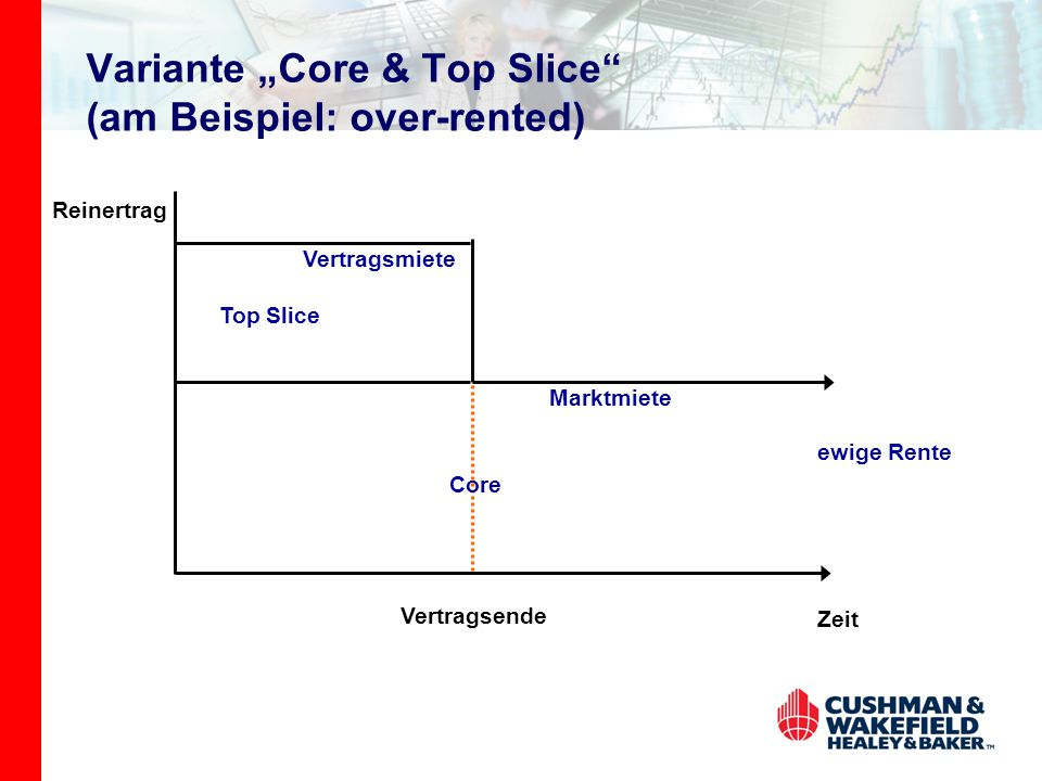 "Variante ""Core & Top Slice (am Beispiel: over-rented)"