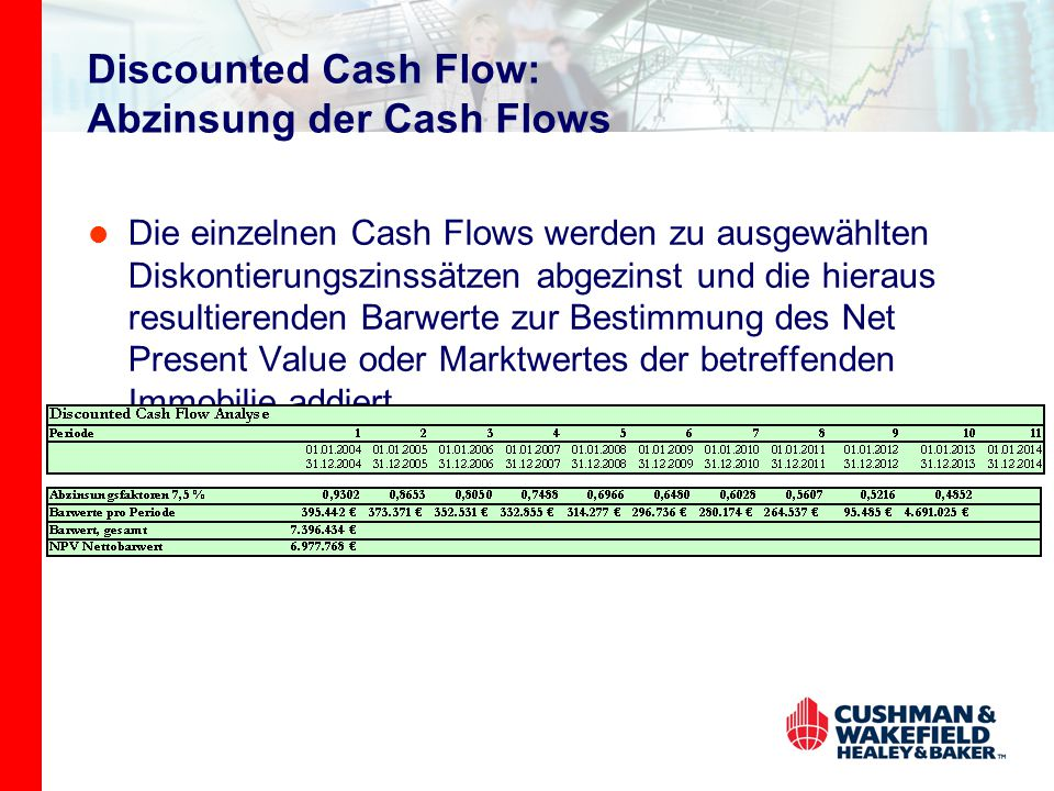 Discounted Cash Flow: Abzinsung der Cash Flows