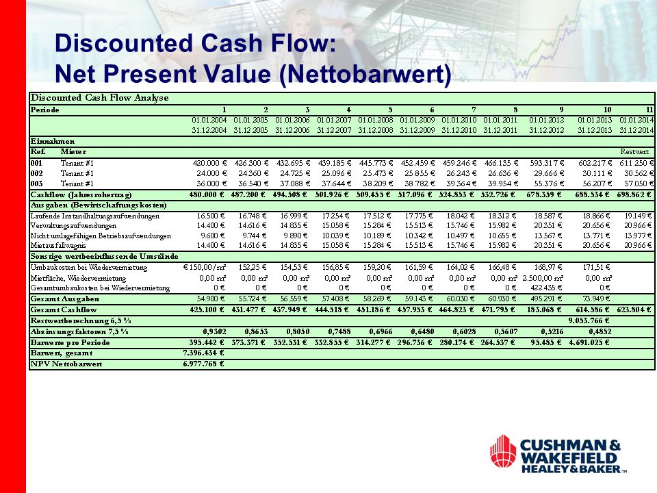 Discounted Cash Flow: Net Present Value (Nettobarwert)