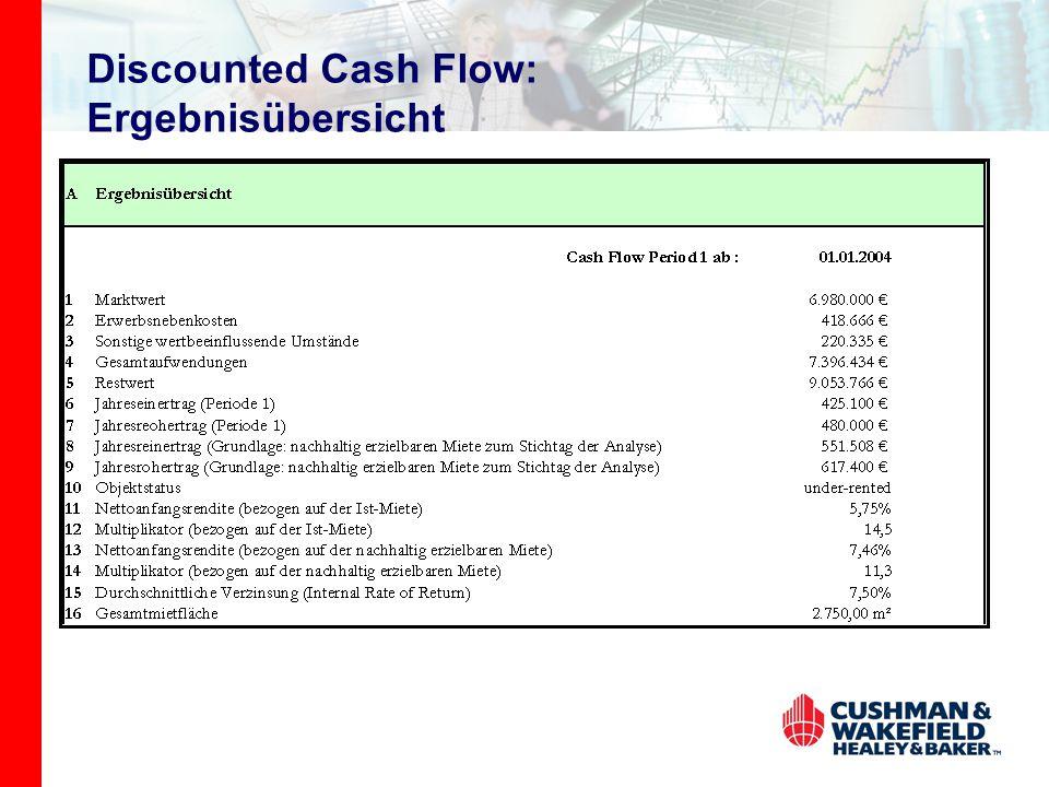Discounted Cash Flow: Ergebnisübersicht