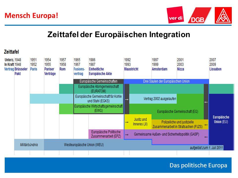 Zeittafel der Europäischen Integration
