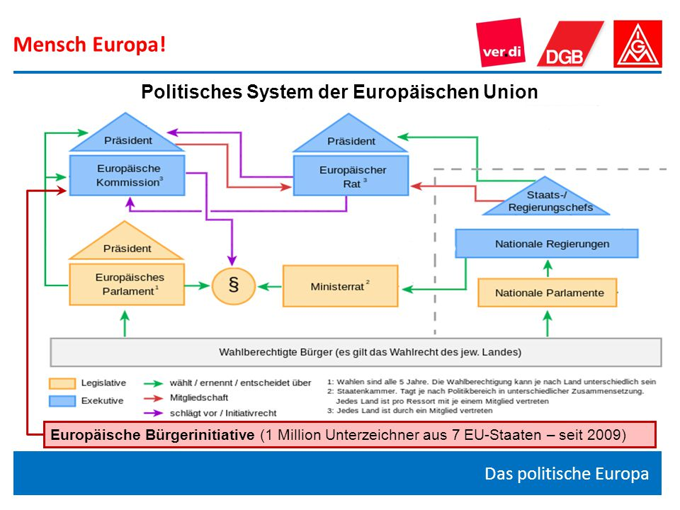 Politisches System der Europäischen Union