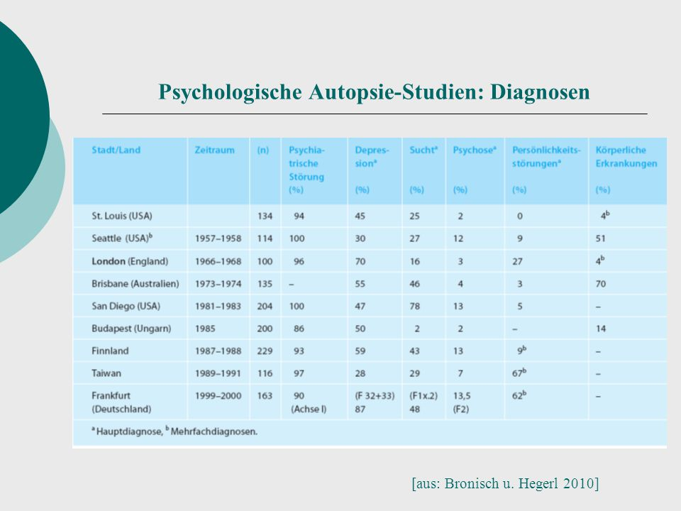 Psychologische Autopsie-Studien: Diagnosen